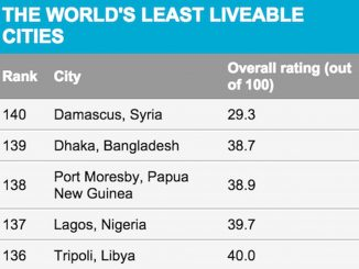 Lagos Ranked As One Of The Worst Cities To Live In